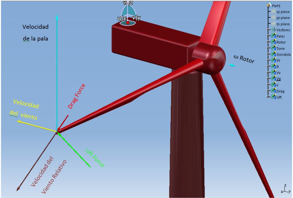Mayor eficiencia en regulación del paso de las palas en aerogeneradores
