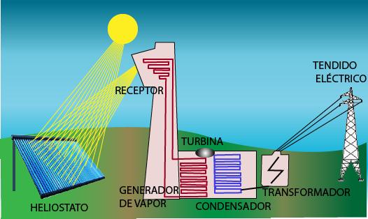 Generar electricidad con el sol es más barato que hacerlo con gas o carbón