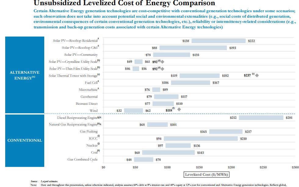 Fotovoltaica disminuye 11% sus costos en el 2016