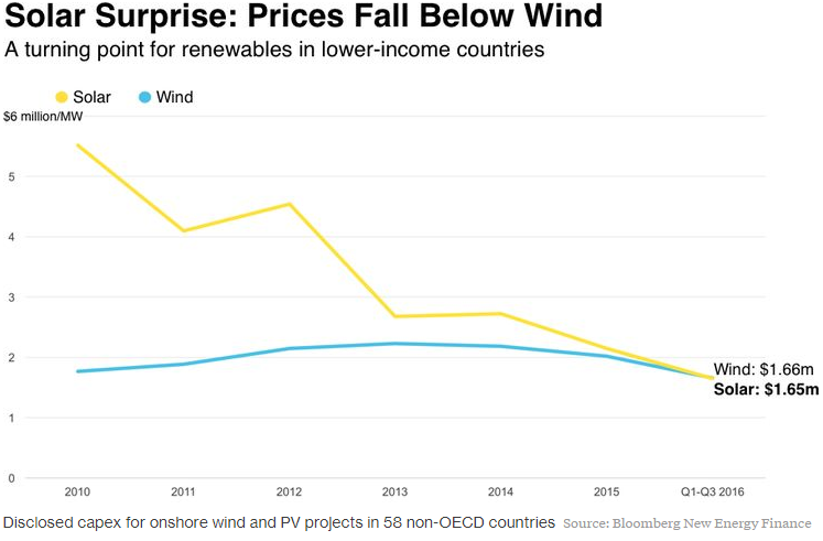 La energía solar ya es más barata que la eólica