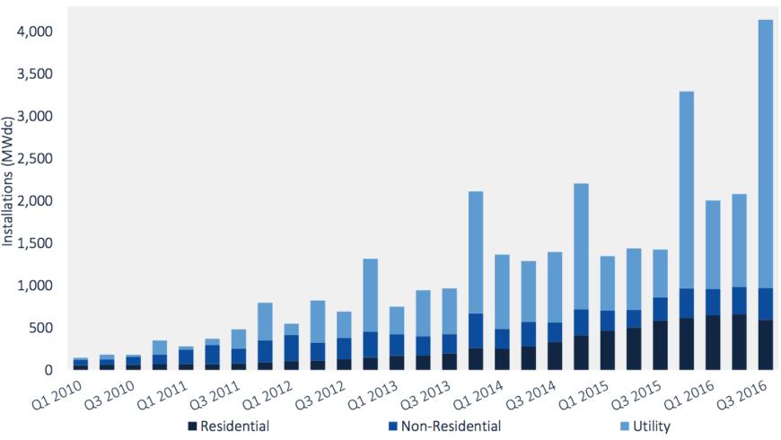 EEUU alcanza record de 4,1 GW fotovoltaico en tercer trimestre