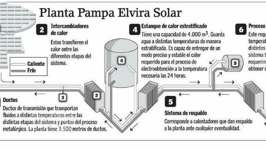Termosolar Pampa Elvira