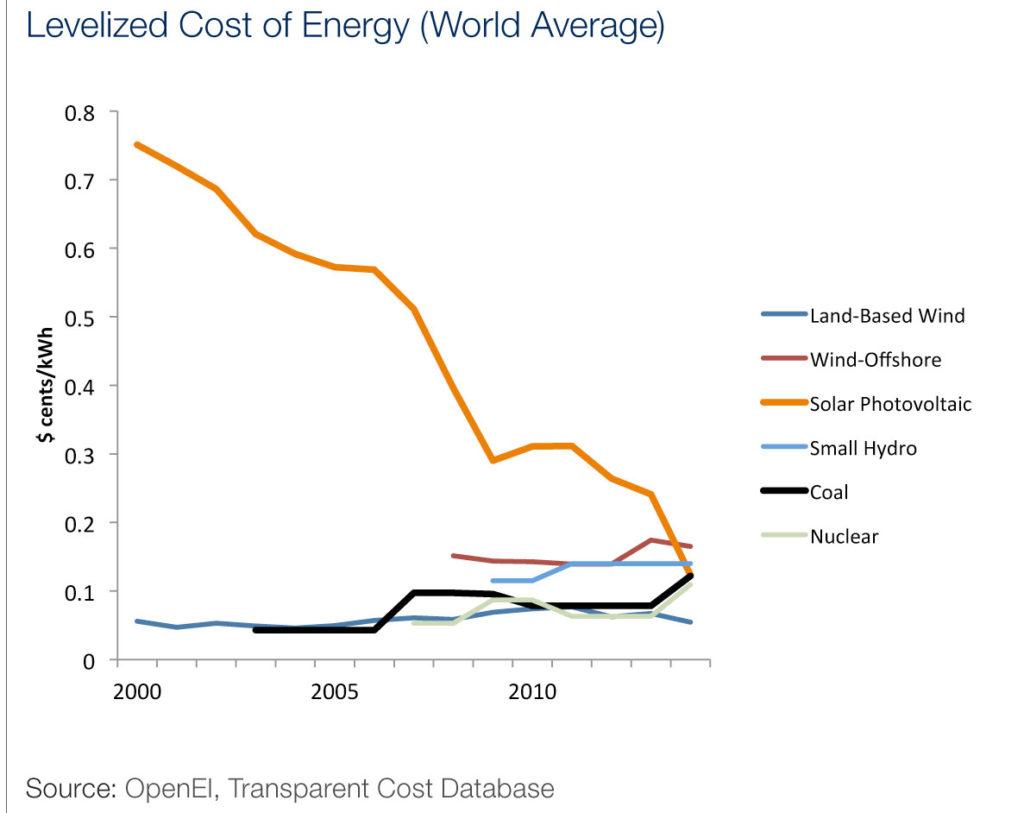 Inversores institucionales solo destinan un 0,5% de sus fondos a las energías limpias